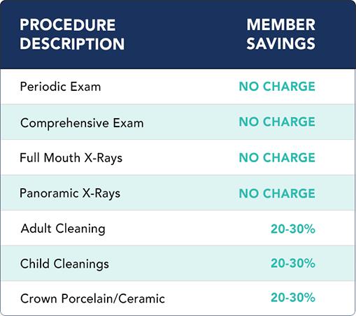 Alvin Dental Care Thrive insurance discounts